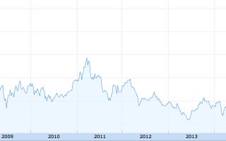 Как продать акции Газпрома – ответы на вопросы акционеров